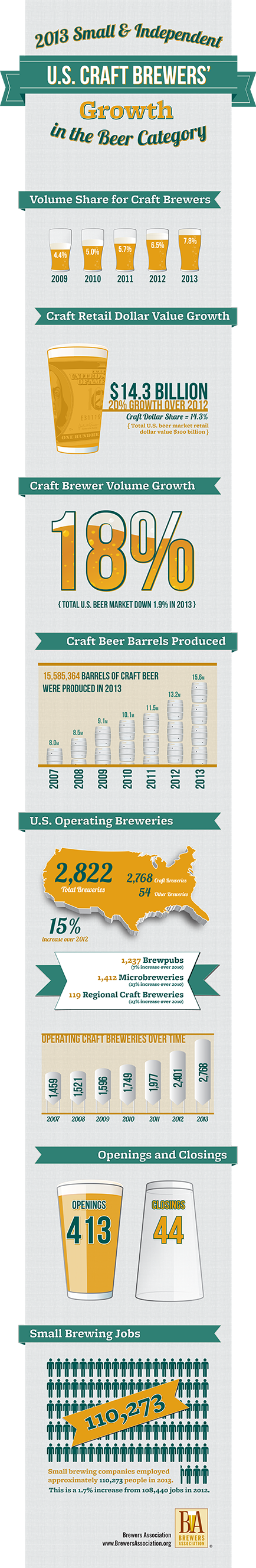 craftbeer growth infographic
